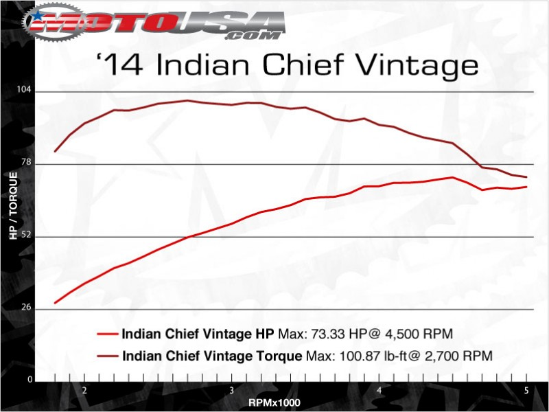 63517087442691542014_indian_chief_vintage_dyno
